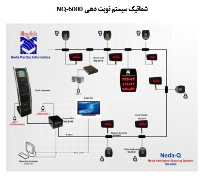 NQ-6000
